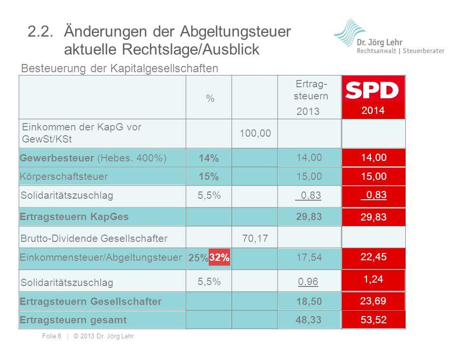 Folie 8 | © 2013 Dr. Jörg Lehr 2.2. Änderungen der Abgeltungsteuer aktuelle Rechtslage/Ausblick Ertrag- steuern % 100,00 70,17 17,54 14,00 0,83 15,00