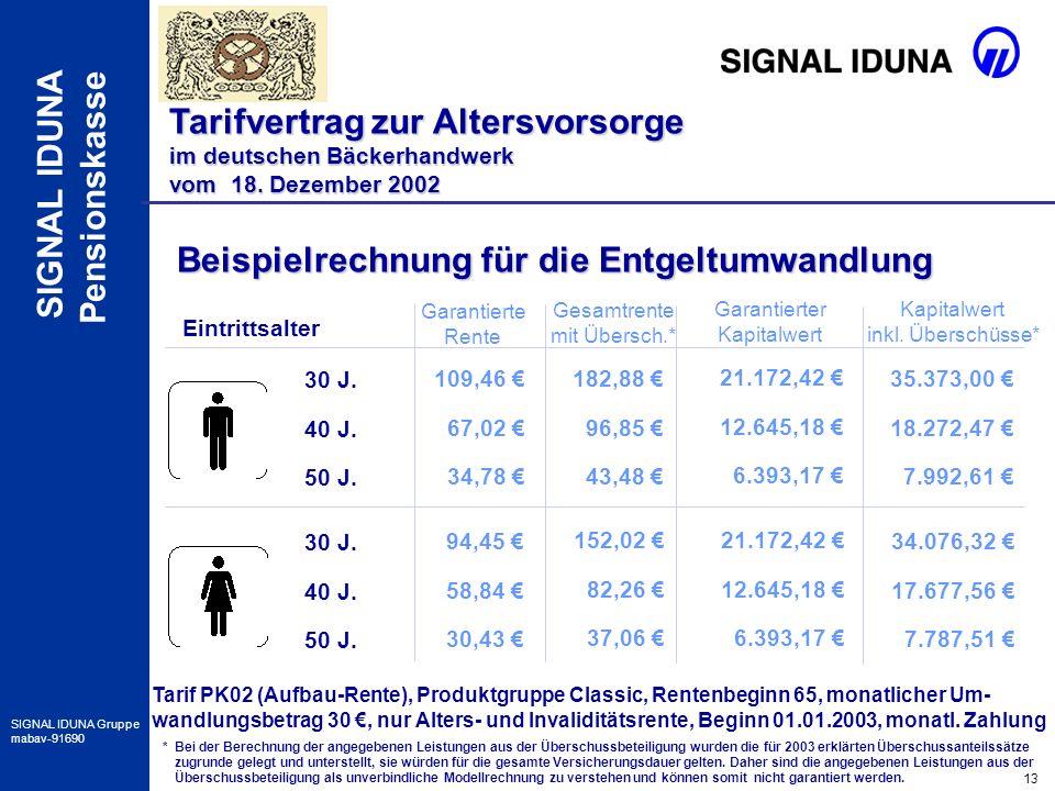 13 SIGNAL IDUNA Gruppe mabav-91690 SIGNAL IDUNA Pensionskasse Beispielrechnung für die Entgeltumwandlung Eintrittsalter 30 J. 40 J. 50 J. 30 J. 40 J.