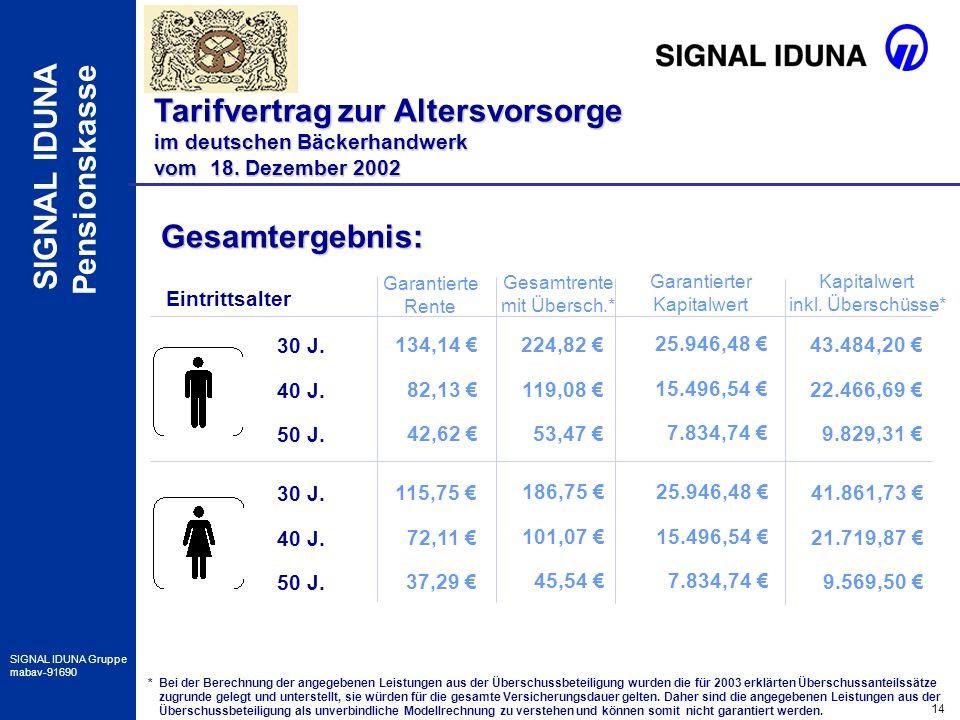 14 SIGNAL IDUNA Gruppe mabav-91690 SIGNAL IDUNA Pensionskasse Gesamtergebnis: Eintrittsalter 30 J. 40 J. 50 J. 30 J. 40 J. 50 J. 134,14 82,13 42,62 Ga