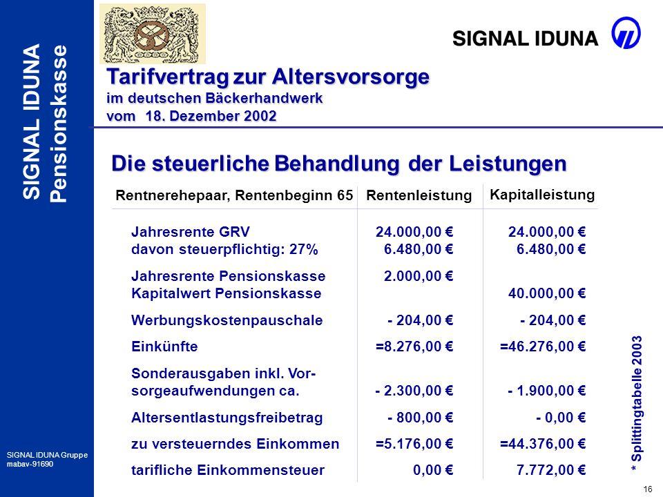 16 SIGNAL IDUNA Gruppe mabav-91690 SIGNAL IDUNA Pensionskasse Die steuerliche Behandlung der Leistungen Jahresrente GRV davon steuerpflichtig: 27% Jah