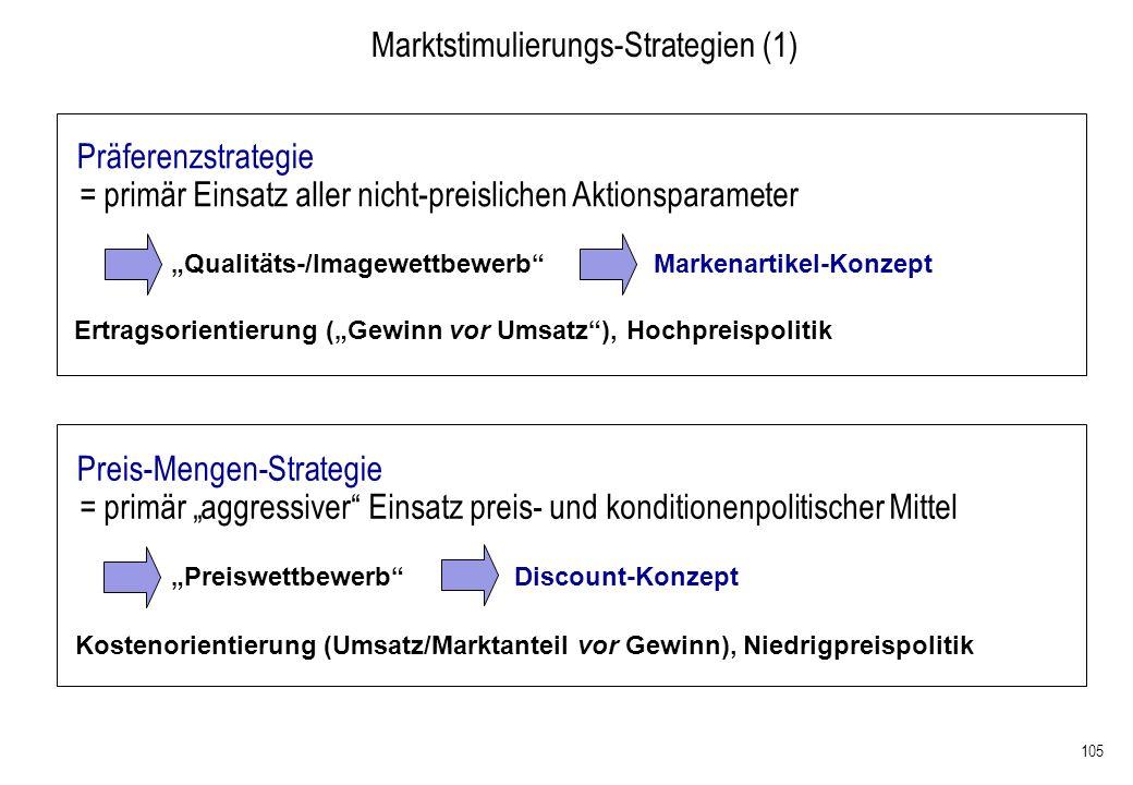 105 Marktstimulierungs-Strategien (1) = primär Einsatz aller nicht-preislichen Aktionsparameter Qualitäts-/Imagewettbewerb Markenartikel-Konzept Präfe