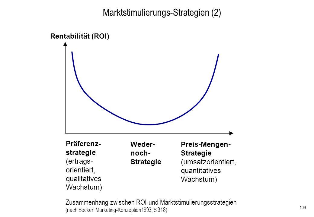 106 Zusammenhang zwischen ROI und Marktstimulierungsstrategien (nach Becker: Marketing-Konzeption1993, S 318) Marktstimulierungs-Strategien (2) Preis-