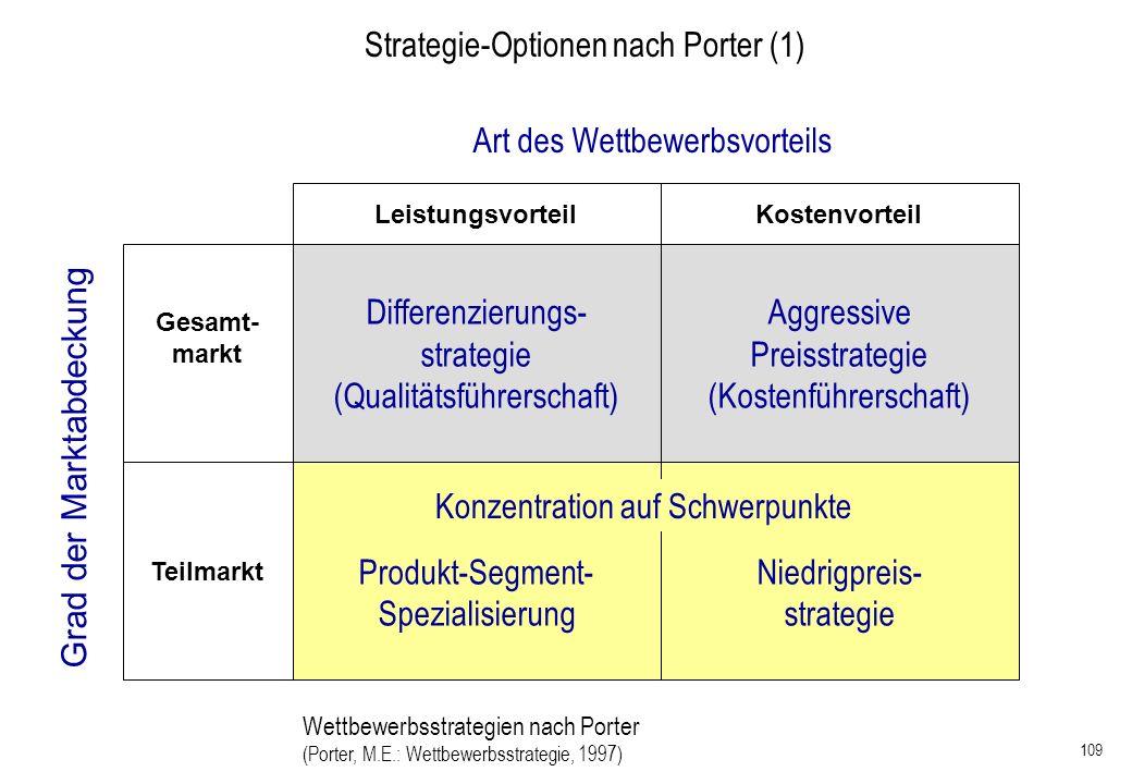 109 Wettbewerbsstrategien nach Porter (Porter, M.E.: Wettbewerbsstrategie, 1997) Strategie-Optionen nach Porter (1) Differenzierungs- strategie (Quali