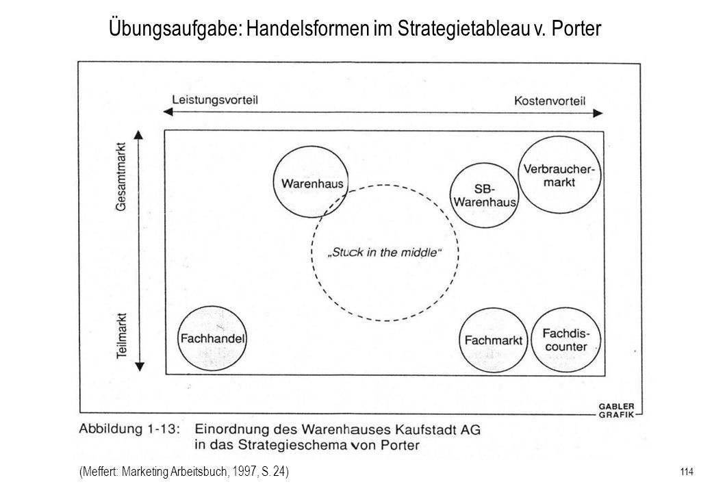 114 Übungsaufgabe: Handelsformen im Strategietableau v. Porter (Meffert: Marketing Arbeitsbuch, 1997, S. 24)