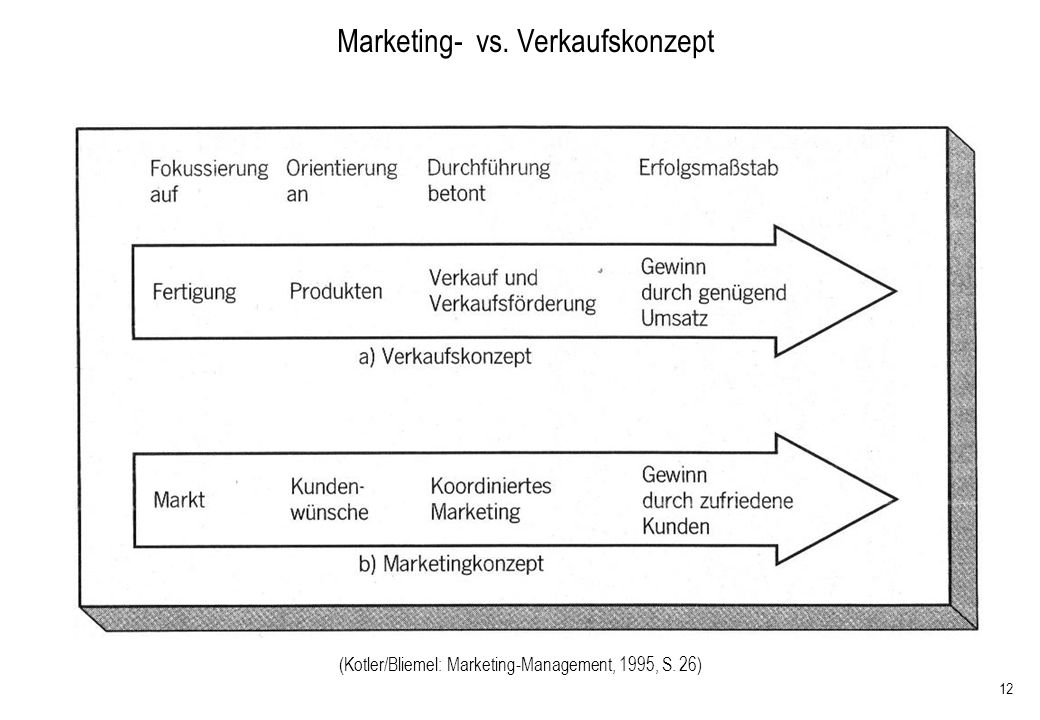 12 (Kotler/Bliemel: Marketing-Management, 1995, S. 26) Marketing- vs. Verkaufskonzept