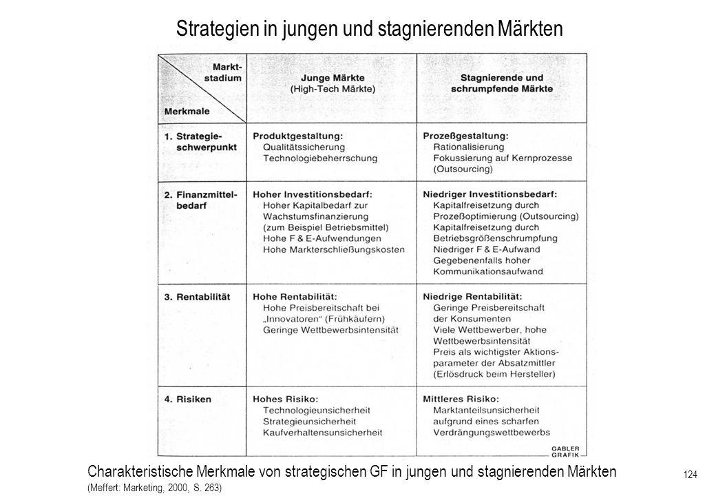 124 Strategien in jungen und stagnierenden Märkten Charakteristische Merkmale von strategischen GF in jungen und stagnierenden Märkten (Meffert: Marke