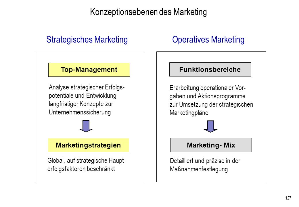127 Strategisches MarketingOperatives Marketing Top-Management Marketingstrategien Funktionsbereiche Marketing- Mix Analyse strategischer Erfolgs- pot