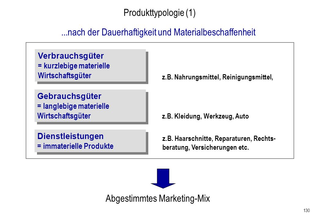 130 Produkttypologie (1) Abgestimmtes Marketing-Mix Verbrauchsgüter = kurzlebige materielle Wirtschaftsgüter Verbrauchsgüter = kurzlebige materielle W