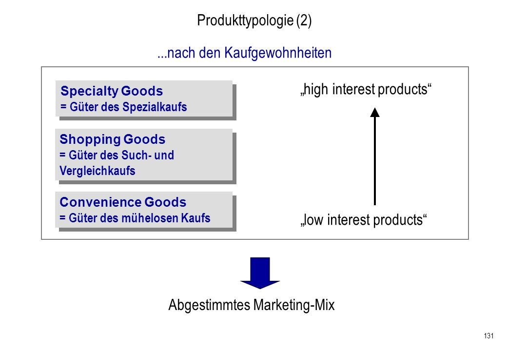 131 Produkttypologie (2) low interest products high interest products Shopping Goods = Güter des Such- und Vergleichkaufs Shopping Goods = Güter des S