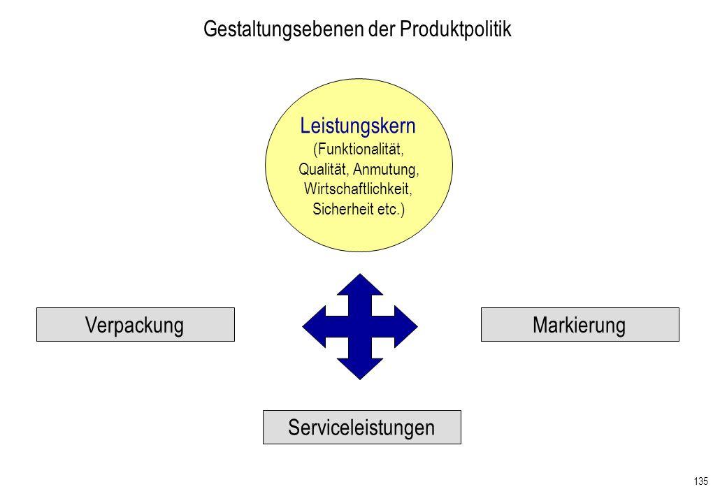 135 Gestaltungsebenen der Produktpolitik Verpackung Serviceleistungen Markierung Leistungskern (Funktionalität, Qualität, Anmutung, Wirtschaftlichkeit
