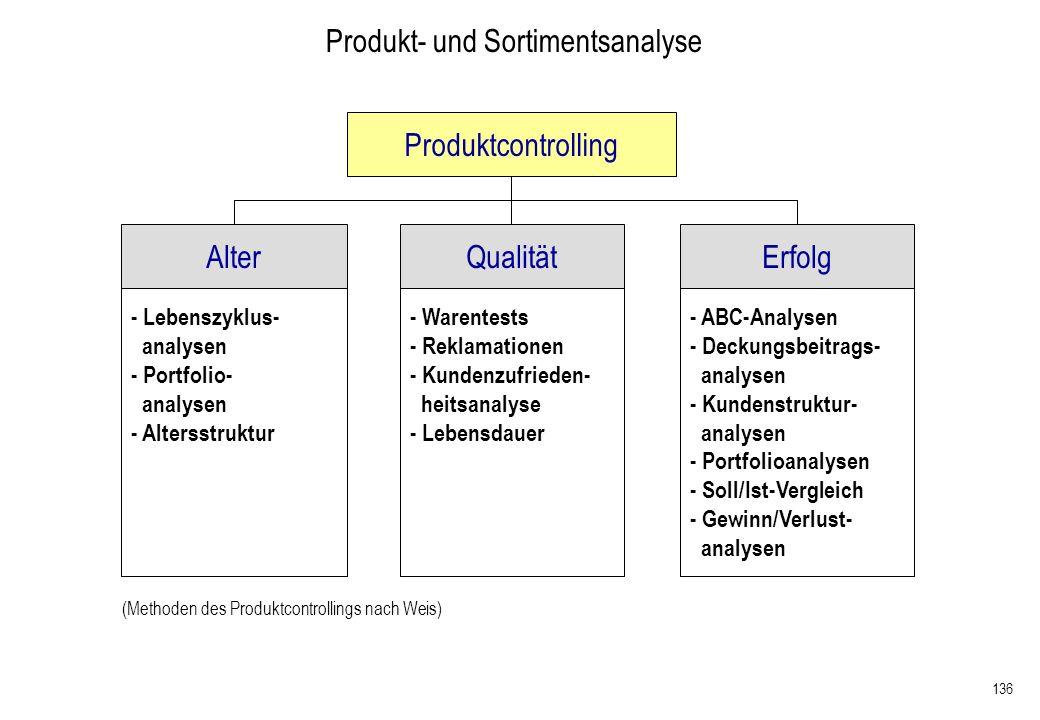 136 Produkt- und Sortimentsanalyse Alter Produktcontrolling QualitätErfolg - Lebenszyklus- analysen - Portfolio- analysen - Altersstruktur - Warentest
