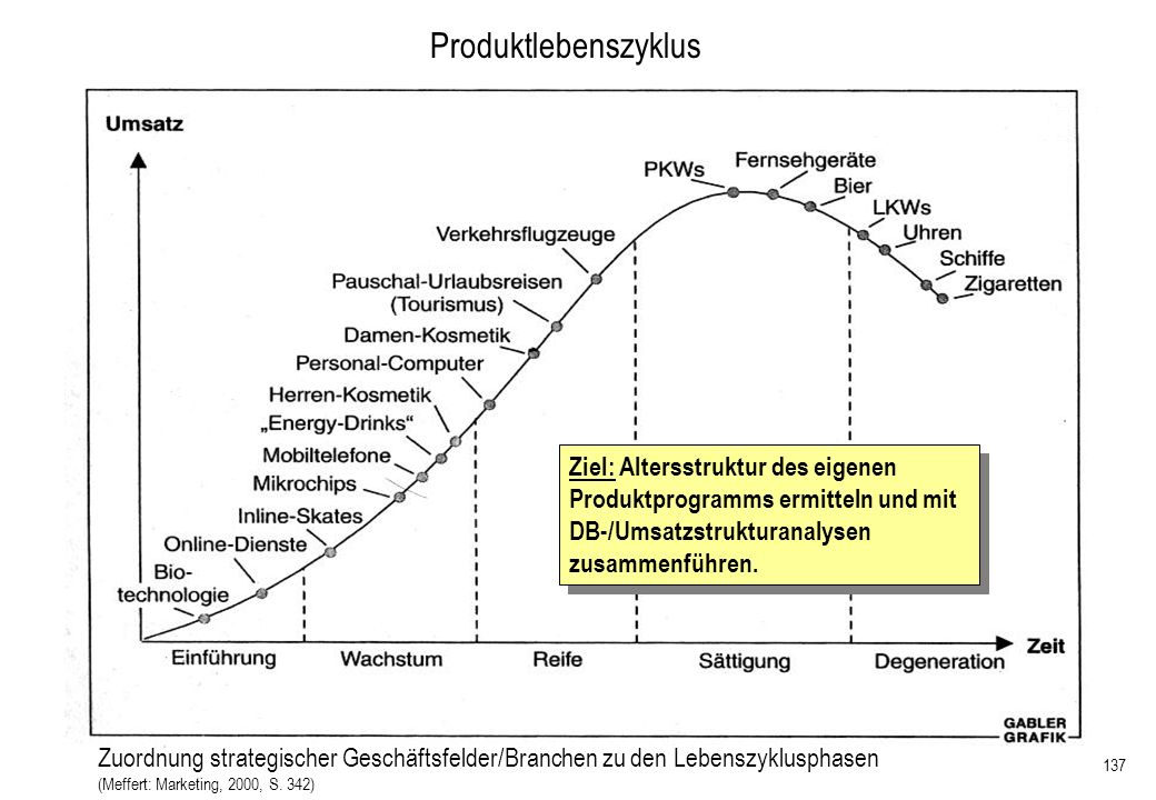 137 Produktlebenszyklus Zuordnung strategischer Geschäftsfelder/Branchen zu den Lebenszyklusphasen (Meffert: Marketing, 2000, S. 342) Ziel: Altersstru