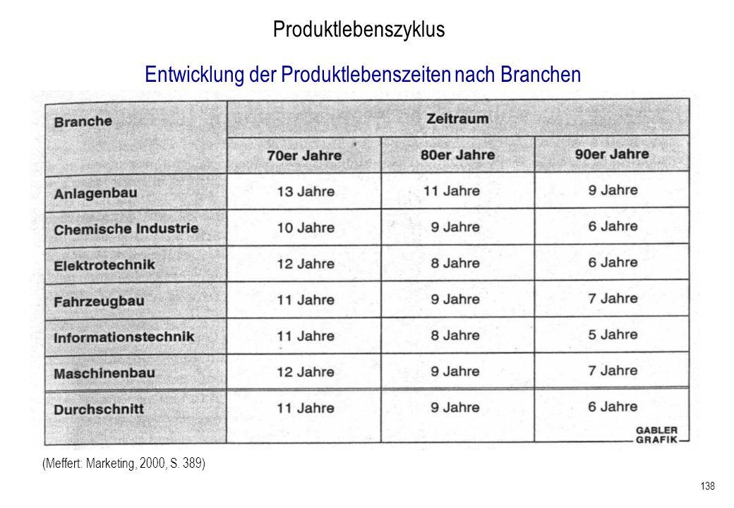 138 (Meffert: Marketing, 2000, S. 389) Entwicklung der Produktlebenszeiten nach Branchen Produktlebenszyklus