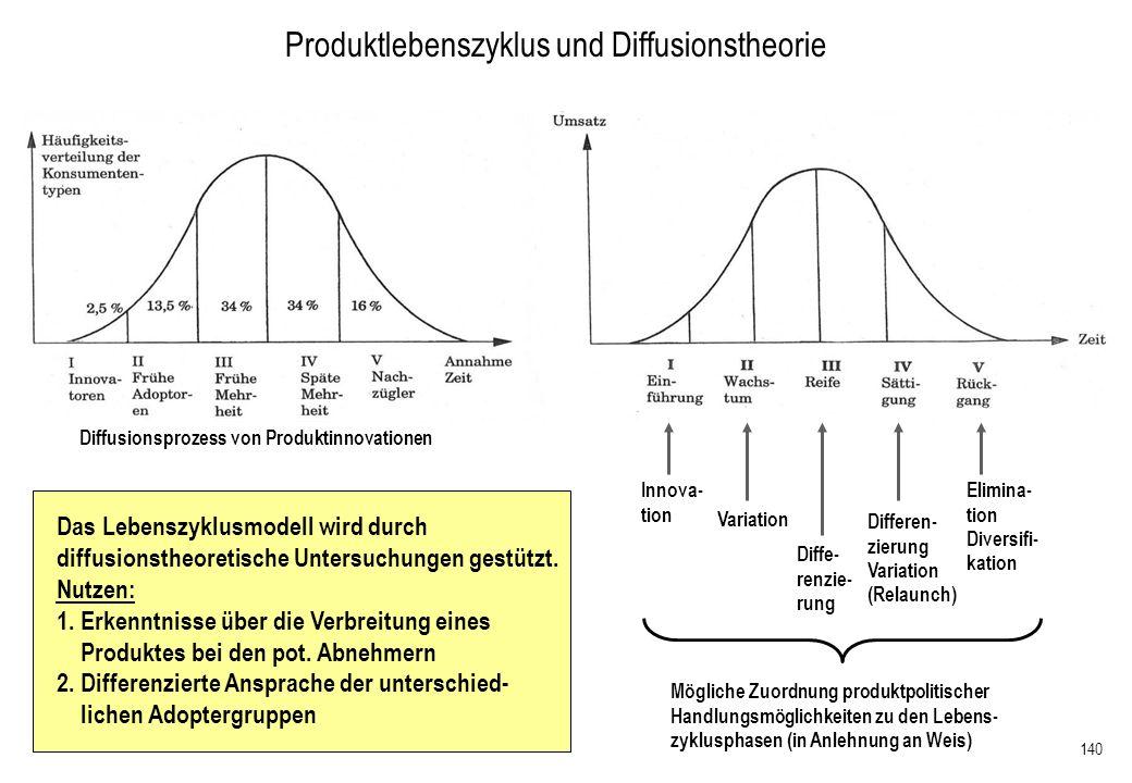 140 Produktlebenszyklus und Diffusionstheorie Innova- tion Variation Diffe- renzie- rung Differen- zierung Variation (Relaunch) Elimina- tion Diversif