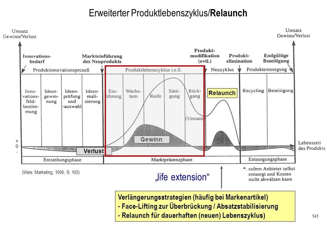 141 Erweiterter Produktlebenszyklus/ Relaunch Verlängerungsstrategien (häufig bei Markenartikel) - Face-Lifting zur Überbrückung / Absatzstabilisierun