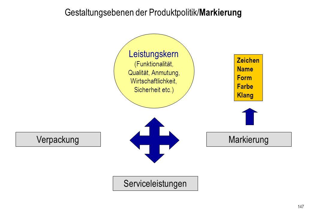 147 Gestaltungsebenen der Produktpolitik/ Markierung Verpackung Serviceleistungen Markierung Leistungskern (Funktionalität, Qualität, Anmutung, Wirtsc