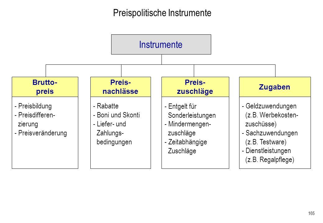 165 Preispolitische Instrumente Brutto- preis Preis- nachlässe Preis- zuschläge Zugaben - Preisbildung - Preisdifferen- zierung - Preisveränderung - R
