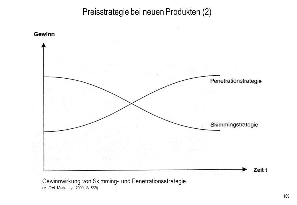 169 Preisstrategie bei neuen Produkten (2) Gewinnwirkung von Skimming- und Penetrationsstrategie (Meffert: Marketing, 2000, S. 568)