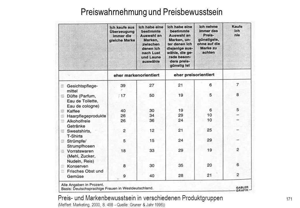171 Preiswahrnehmung und Preisbewusstsein Preis- und Markenbewusstsein in verschiedenen Produktgruppen (Meffert: Marketing, 2000, S. 498 - Quelle: Gru