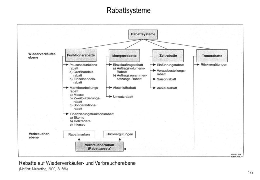 172 Rabattsysteme Rabatte auf Wiederverkäufer- und Verbraucherebene (Meffert: Marketing, 2000, S. 586)