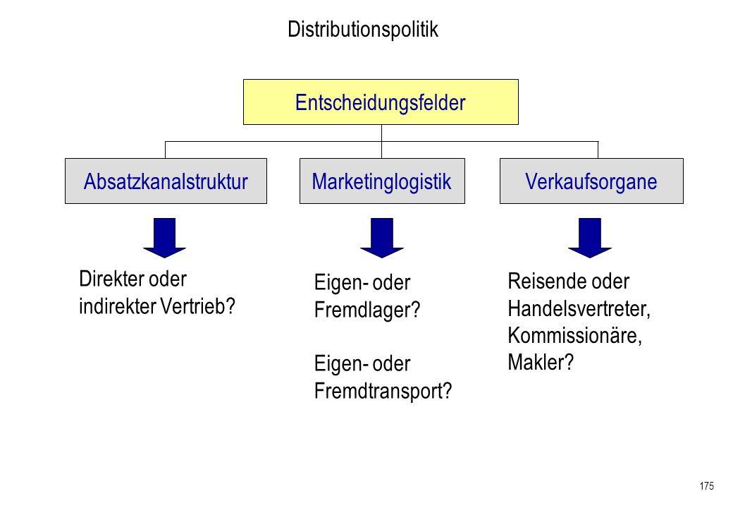 175 Absatzkanalstruktur Entscheidungsfelder Marketinglogistik Distributionspolitik Verkaufsorgane Direkter oder indirekter Vertrieb? Eigen- oder Fremd