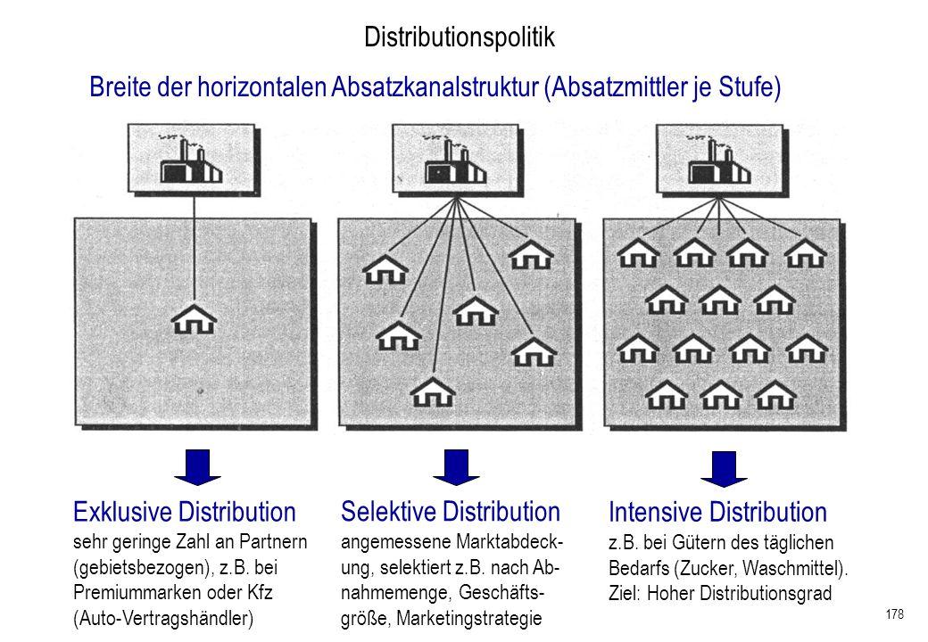 178 Exklusive Distribution sehr geringe Zahl an Partnern (gebietsbezogen), z.B. bei Premiummarken oder Kfz (Auto-Vertragshändler) Selektive Distributi
