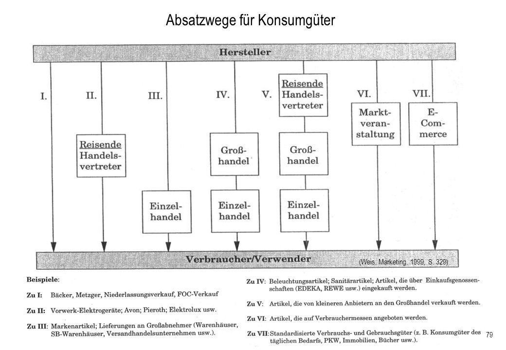179 Absatzwege für Konsumgüter (Weis: Marketing, 1999, S. 329)