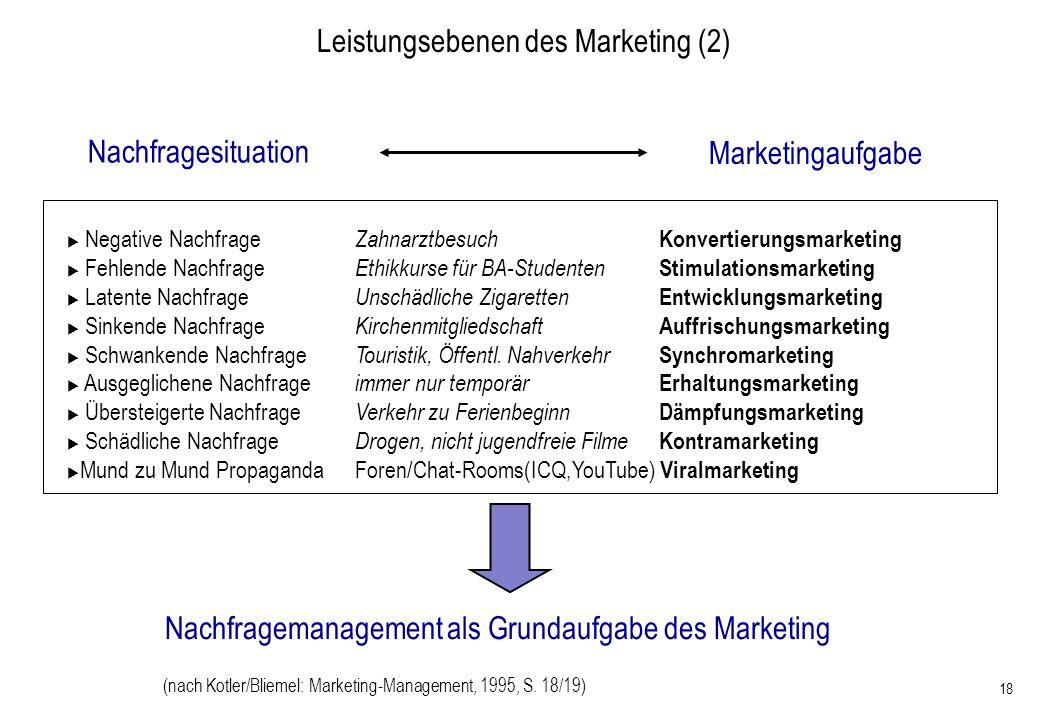 18 Nachfragesituation Nachfragemanagement als Grundaufgabe des Marketing Negative Nachfrage Zahnarztbesuch Konvertierungsmarketing Fehlende Nachfrage