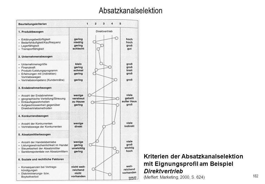 182 Kriterien der Absatzkanalselektion mit Eignungsprofil am Beispiel Direktvertrieb (Meffert: Marketing, 2000, S. 624) Absatzkanalselektion