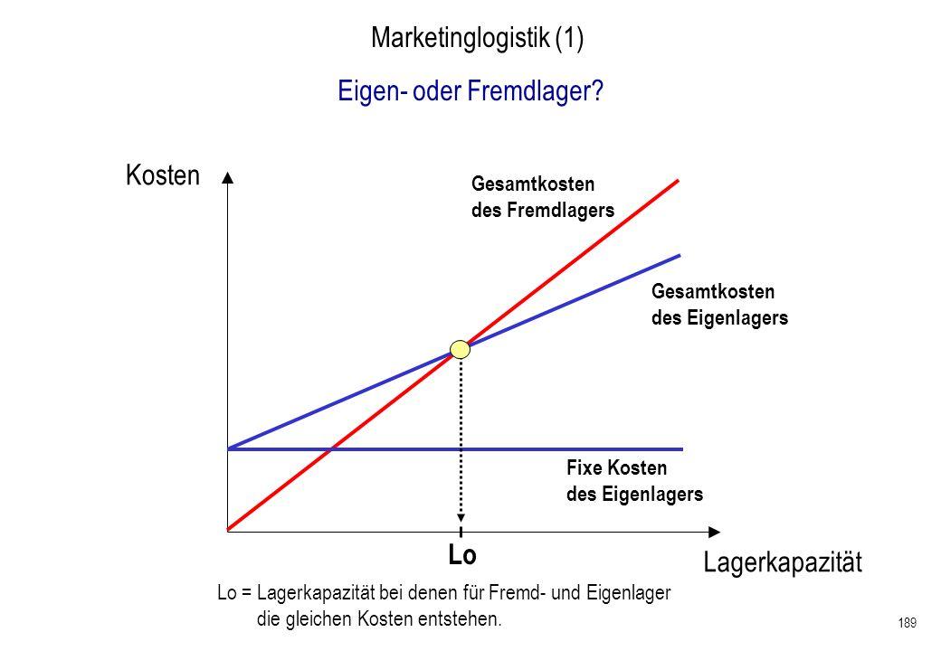 189 Marketinglogistik (1) Eigen- oder Fremdlager? Lo Lo = Lagerkapazität bei denen für Fremd- und Eigenlager die gleichen Kosten entstehen. Kosten Lag