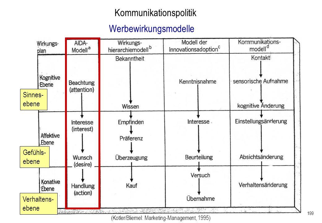 199 Kommunikationspolitik (Kotler/Bliemel: Marketing-Management, 1995) Sinnes- ebene Gefühls- ebene Verhaltens- ebene Werbewirkungsmodelle