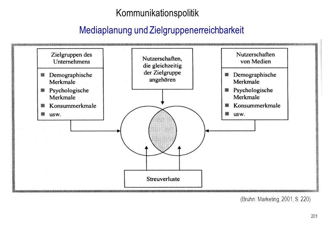 201 Kommunikationspolitik Mediaplanung und Zielgruppenerreichbarkeit (Bruhn: Marketing, 2001, S. 220)
