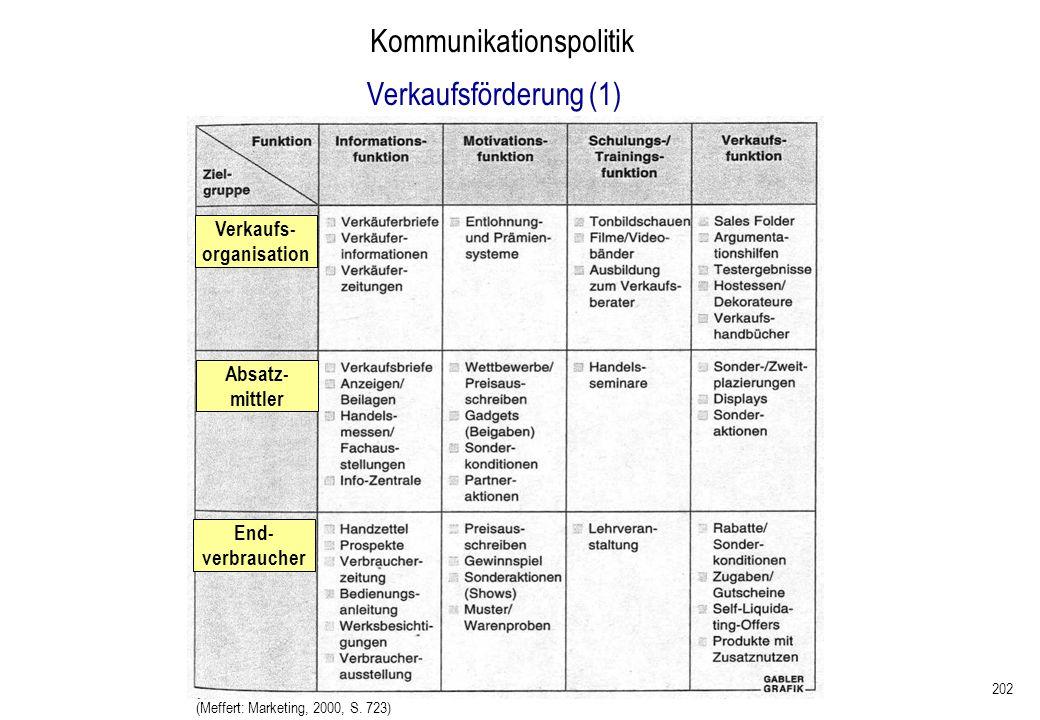 202 Kommunikationspolitik Verkaufsförderung (1) (Meffert: Marketing, 2000, S. 723) Verkaufs- organisation End- verbraucher Absatz- mittler