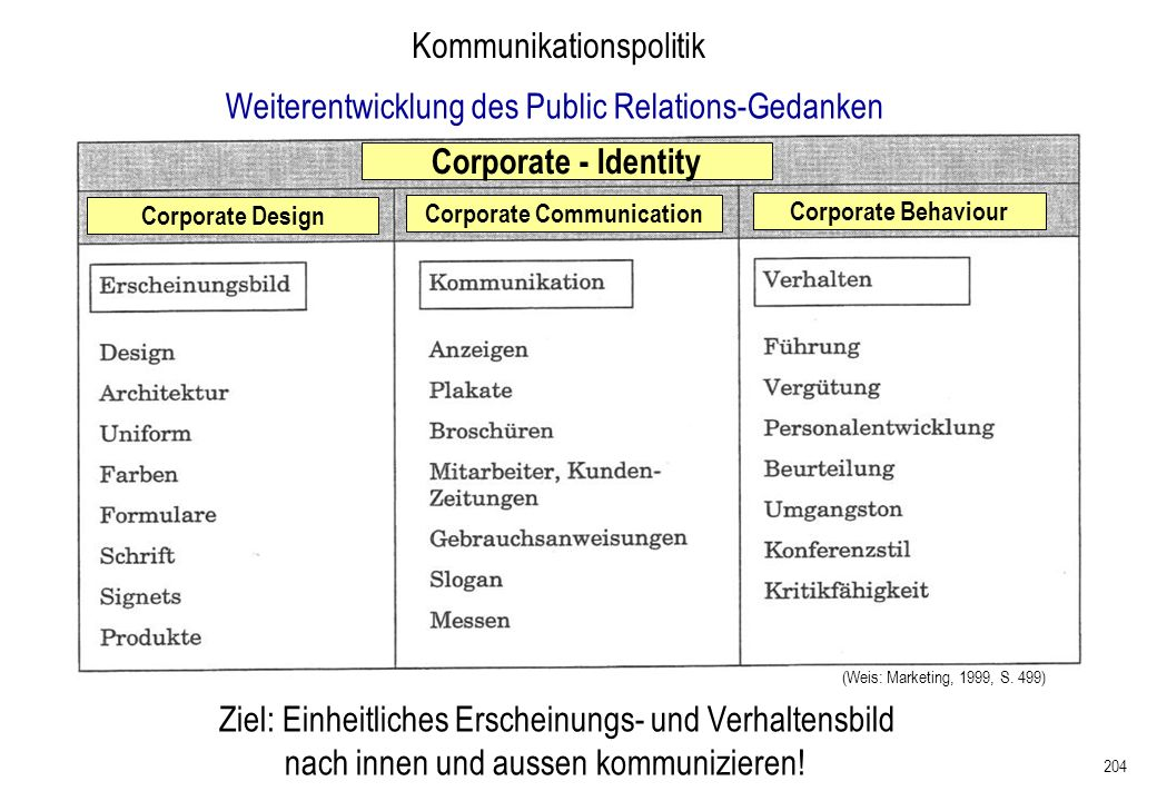 204 Kommunikationspolitik Weiterentwicklung des Public Relations-Gedanken Corporate - Identity Corporate Design Corporate Communication Corporate Beha