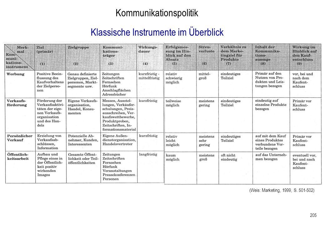 205 Kommunikationspolitik (Weis: Marketing, 1999, S. 501-502) Klassische Instrumente im Überblick