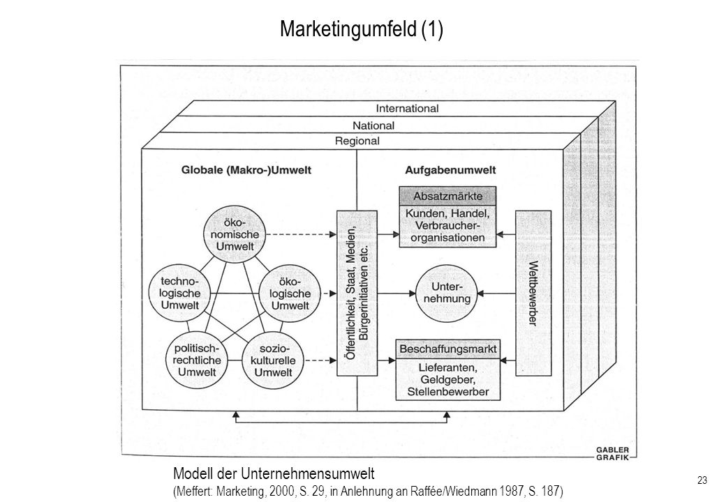 23 Marketingumfeld (1) Modell der Unternehmensumwelt (Meffert: Marketing, 2000, S. 29, in Anlehnung an Raffée/Wiedmann 1987, S. 187)