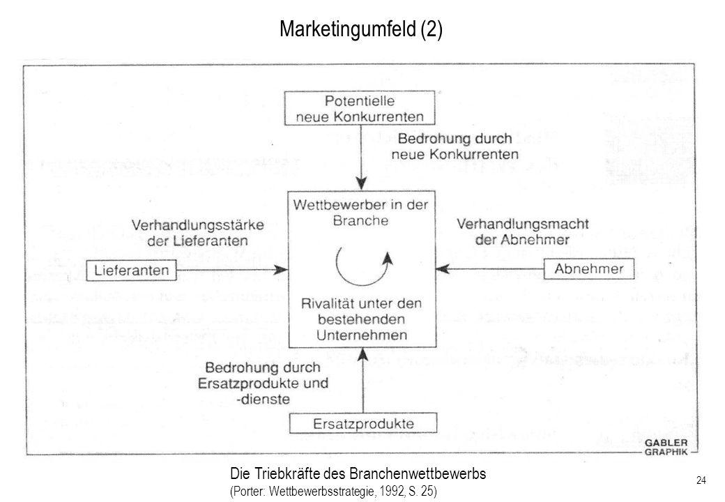 24 Marketingumfeld (2) Die Triebkräfte des Branchenwettbewerbs (Porter: Wettbewerbsstrategie, 1992, S. 25)