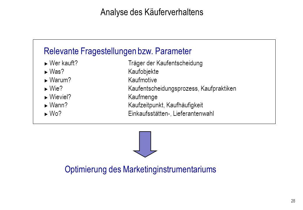 28 Analyse des Käuferverhaltens Relevante Fragestellungen bzw. Parameter Wer kauft?Träger der Kaufentscheidung Was?Kaufobjekte Warum?Kaufmotive Wie? K