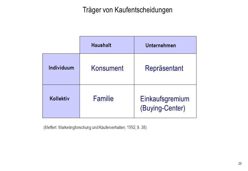 29 Konsument Familie Repräsentant Einkaufsgremium (Buying-Center) Haushalt Unternehmen Individuum Kollektiv (Meffert: Marketingforschung und Käuferver