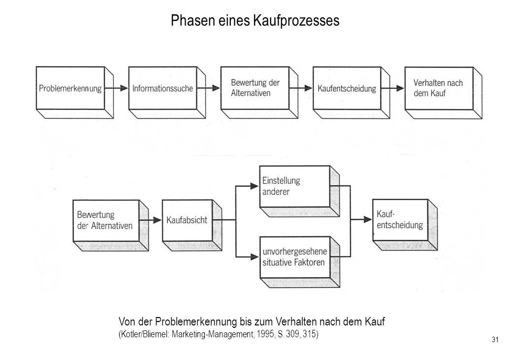 31 Phasen eines Kaufprozesses Von der Problemerkennung bis zum Verhalten nach dem Kauf (Kotler/Bliemel: Marketing-Management, 1995, S. 309, 315)