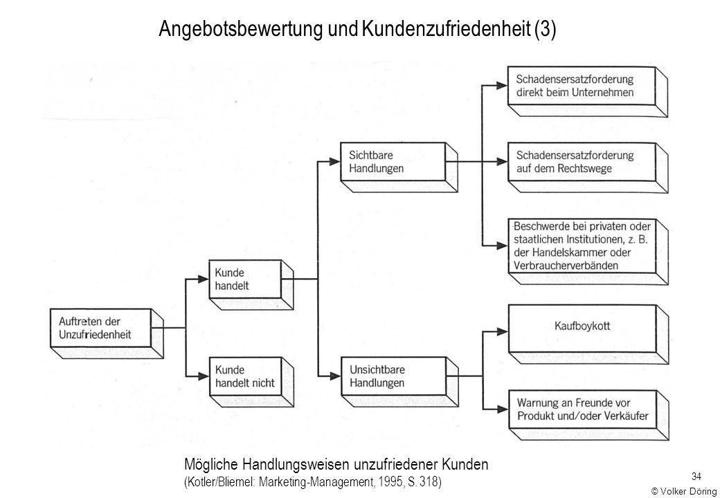 34 Mögliche Handlungsweisen unzufriedener Kunden (Kotler/Bliemel: Marketing-Management, 1995, S. 318) Angebotsbewertung und Kundenzufriedenheit (3) ©