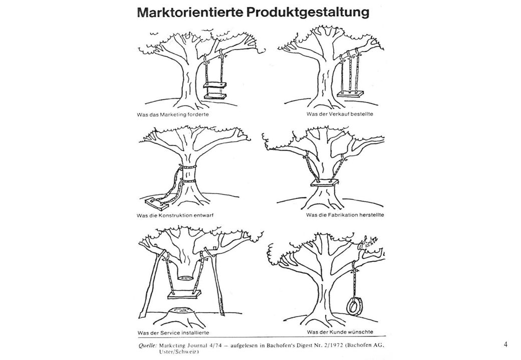 45 Funktionen der Marktforschung (Meffert: Marketing, 2000, S. 96)