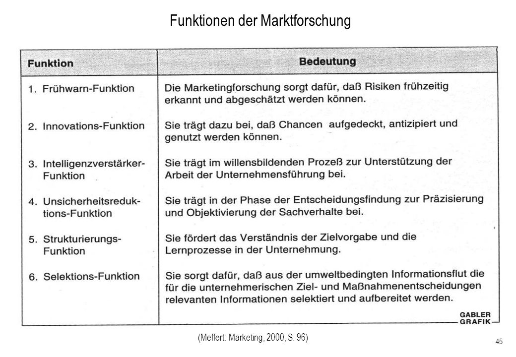 45 Funktionen der Marktforschung (Meffert: Marketing, 2000, S. 96)