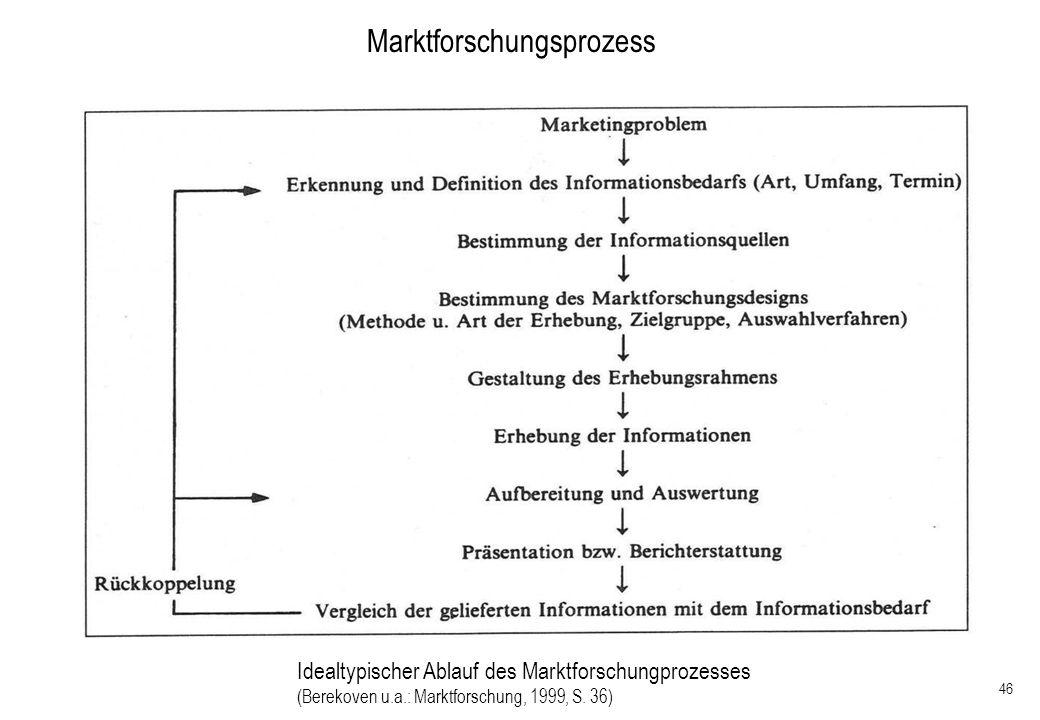 46 Marktforschungsprozess Idealtypischer Ablauf des Marktforschungprozesses (Berekoven u.a.: Marktforschung, 1999, S. 36)