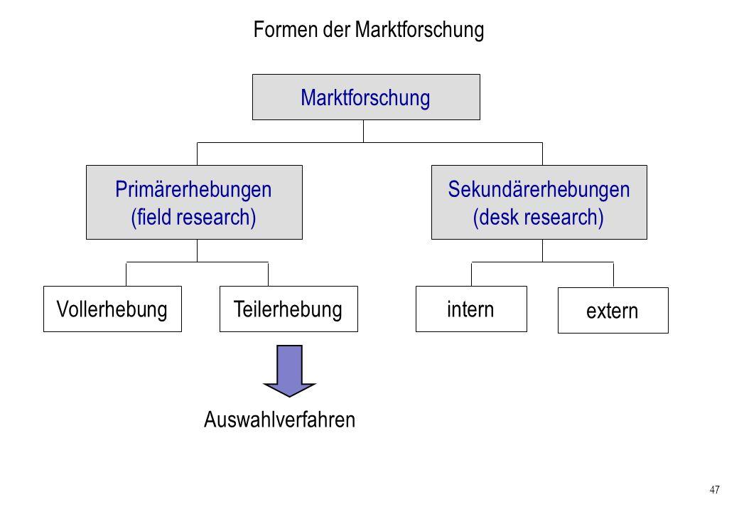 47 Formen der Marktforschung Marktforschung Primärerhebungen (field research) Sekundärerhebungen (desk research) intern extern VollerhebungTeilerhebun