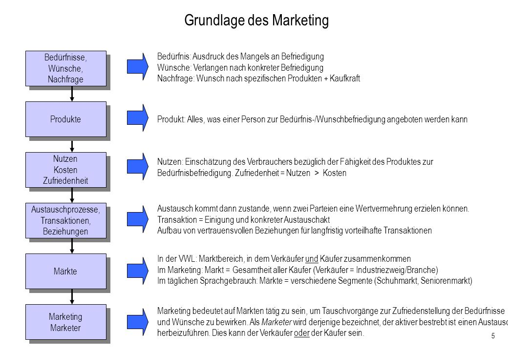 5 Grundlage des Marketing Bedürfnisse, Wünsche, Nachfrage Bedürfnisse, Wünsche, Nachfrage Bedürfnis: Ausdruck des Mangels an Befriedigung Wünsche: Ver