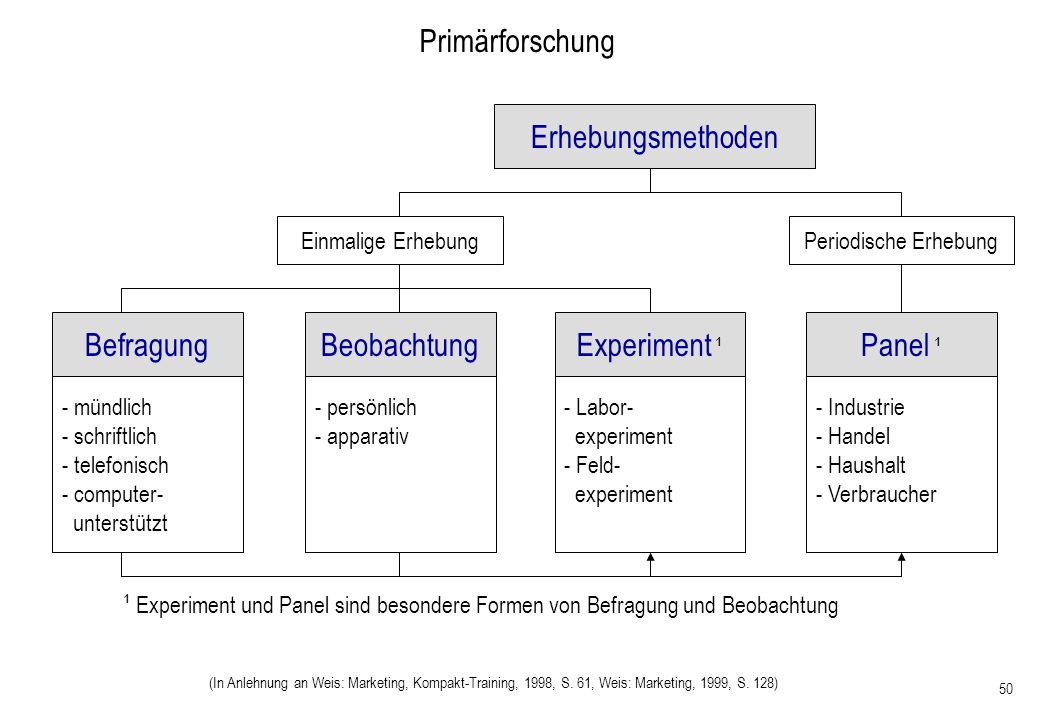 50 Erhebungsmethoden Primärforschung (In Anlehnung an Weis: Marketing, Kompakt-Training, 1998, S. 61, Weis: Marketing, 1999, S. 128) Befragung Einmali