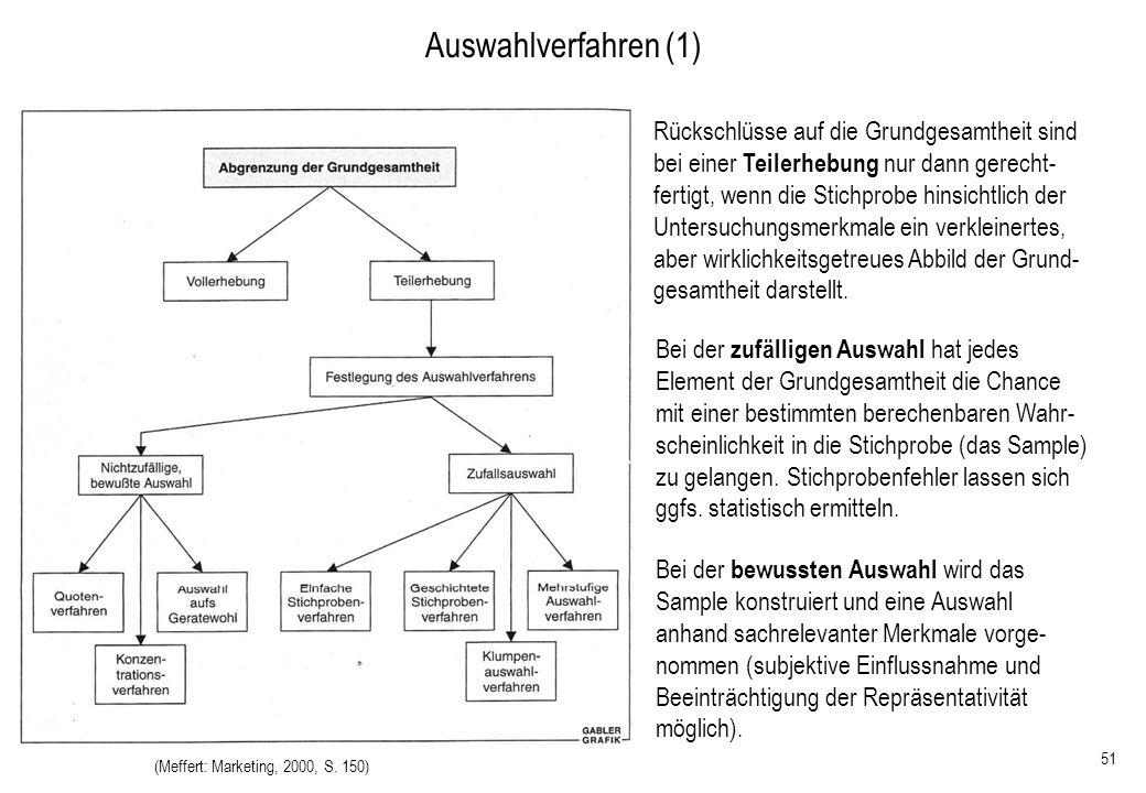 51 Auswahlverfahren (1) (Meffert: Marketing, 2000, S. 150) Bei der zufälligen Auswahl hat jedes Element der Grundgesamtheit die Chance mit einer besti