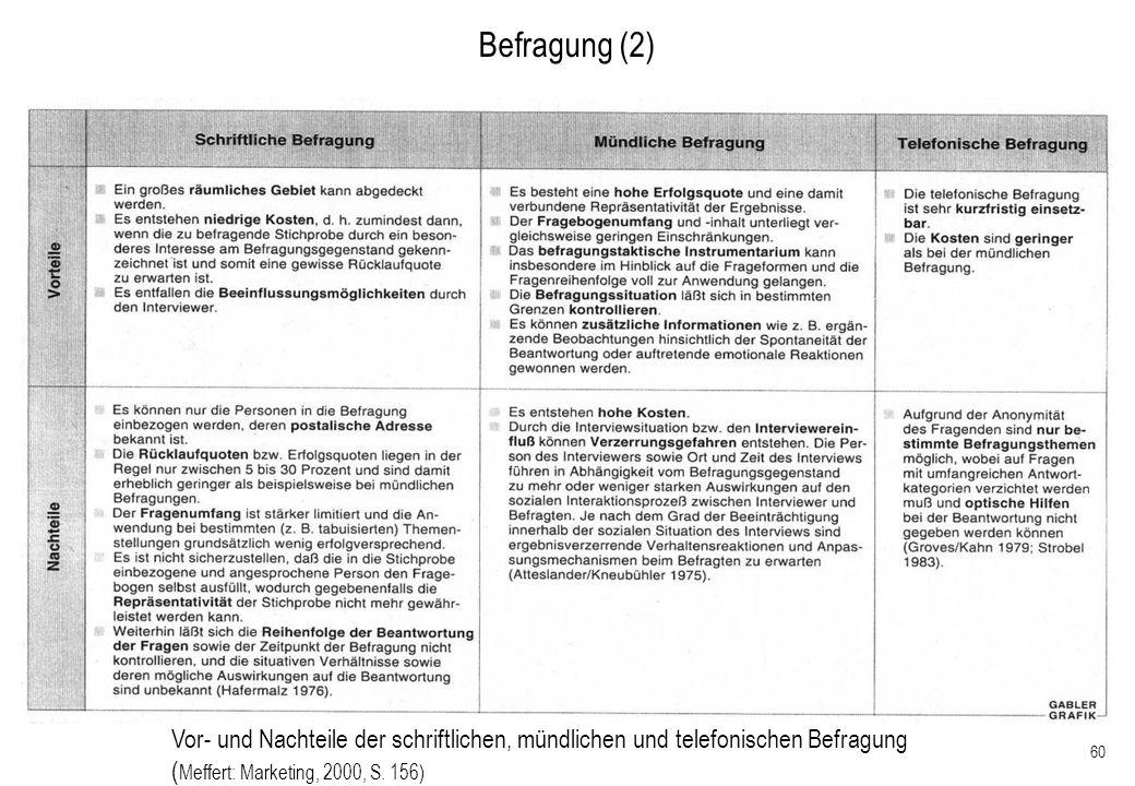 60 Befragung (2) Vor- und Nachteile der schriftlichen, mündlichen und telefonischen Befragung ( Meffert: Marketing, 2000, S. 156)