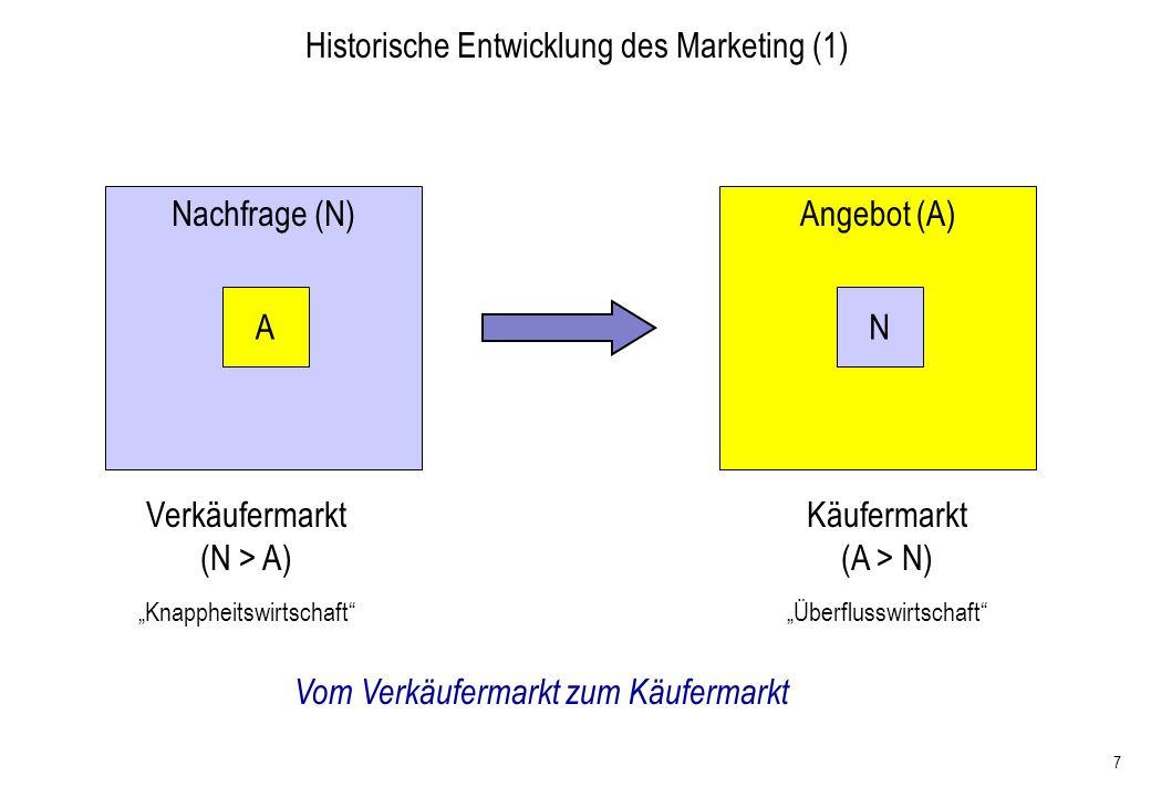 7 Nachfrage (N) A Vom Verkäufermarkt zum Käufermarkt Angebot (A) N Verkäufermarkt (N > A) Knappheitswirtschaft Käufermarkt (A > N) Überflusswirtschaft